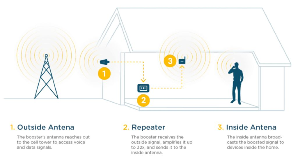 how-mobile-signal-booster-works