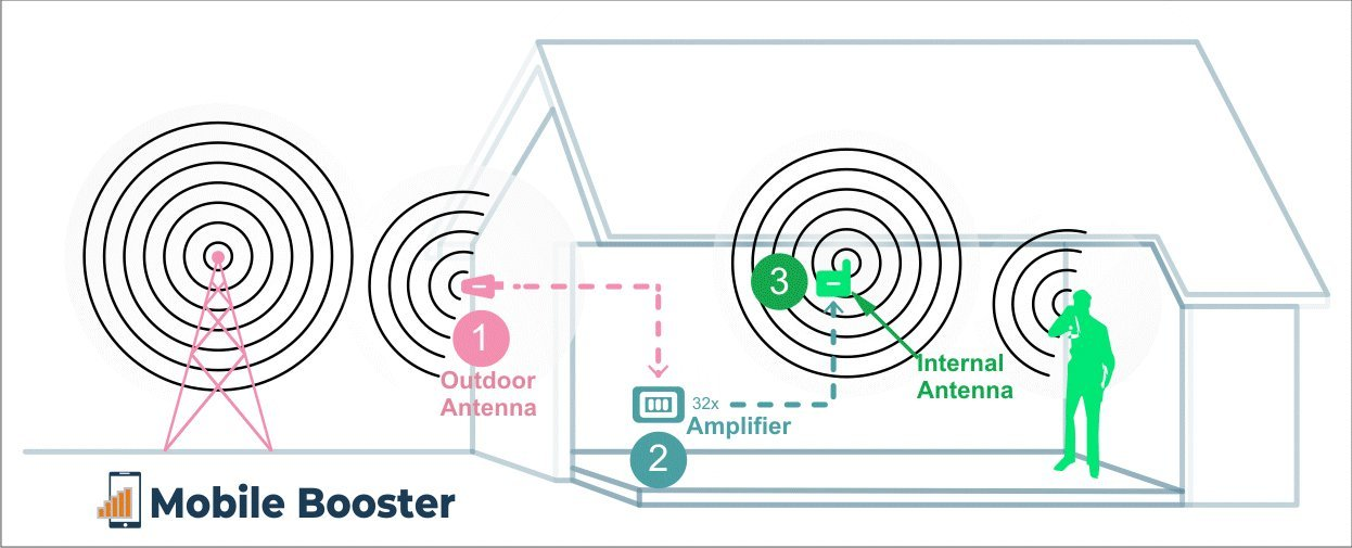 how to install mobile signal booster on your own